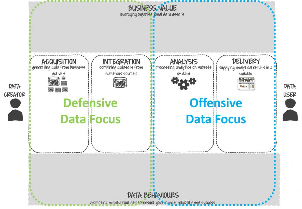 Defensive v offensive data value map